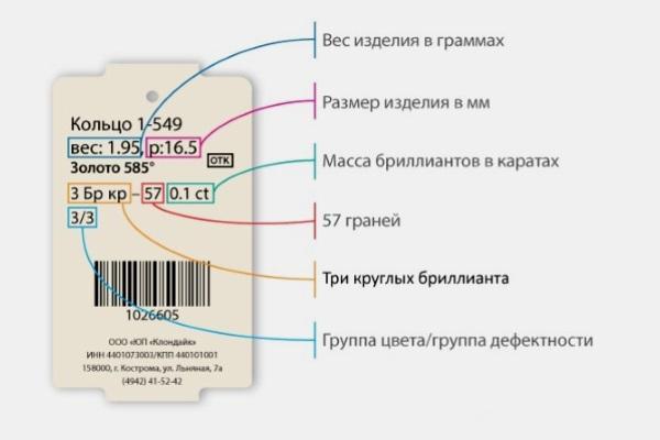 Расшифровка бирок
