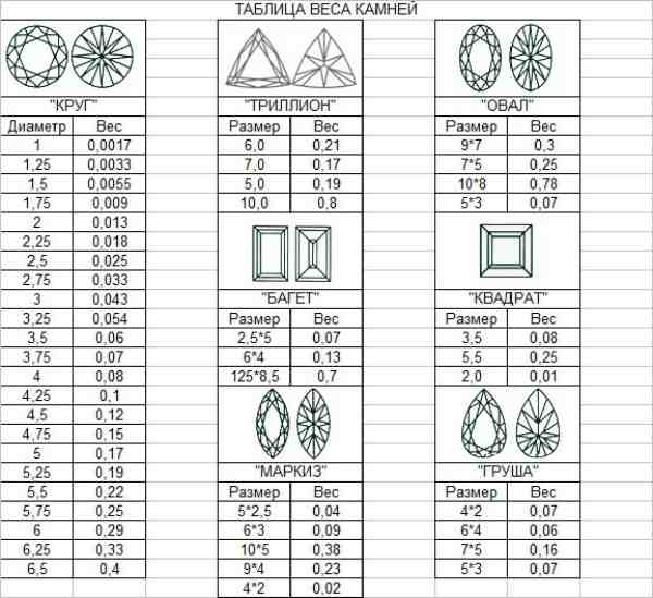Таблица веса камней