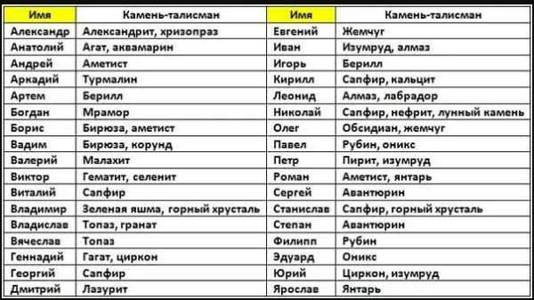 Мужские имена и камни