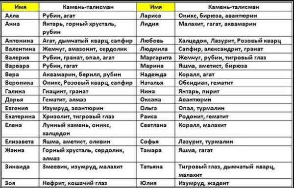 Женские имена и камни