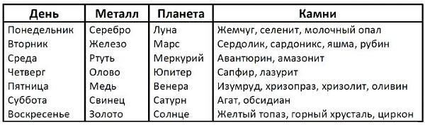 Таблица камней по дням недели