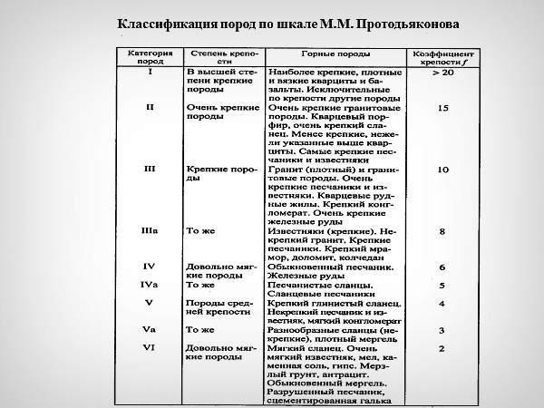 Шкала Протодьяконова