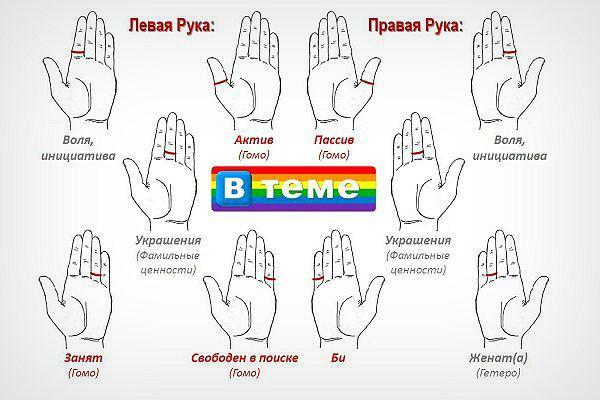 Кольца ЛГБТ